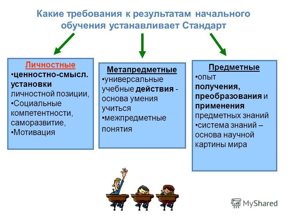 Метапредметные универсальные учебные действия - основа умения учиться межпредметные понятия Личностные ценностно-смысл. установки личностной позиции, Социальные компетентности, саморазвитие, Мотивация Какие требования к результатам начального обучени