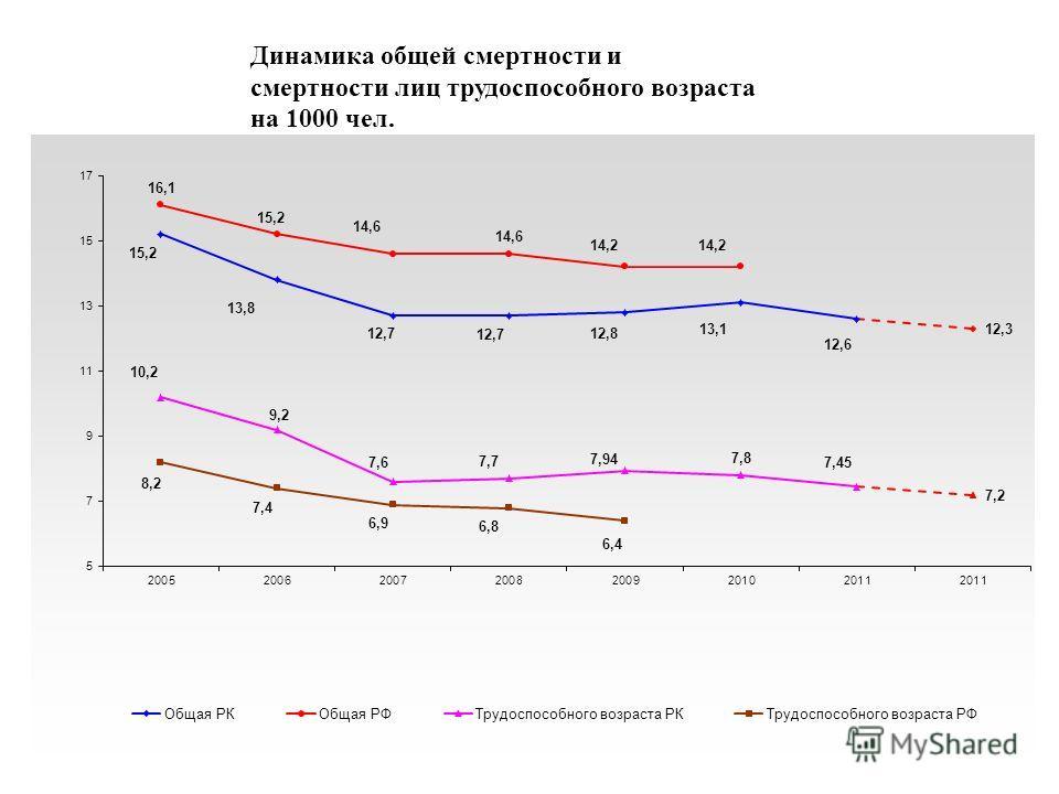 смертности Динамика общей смертности и смертности лиц трудоспособного возраста на 1000 чел.
