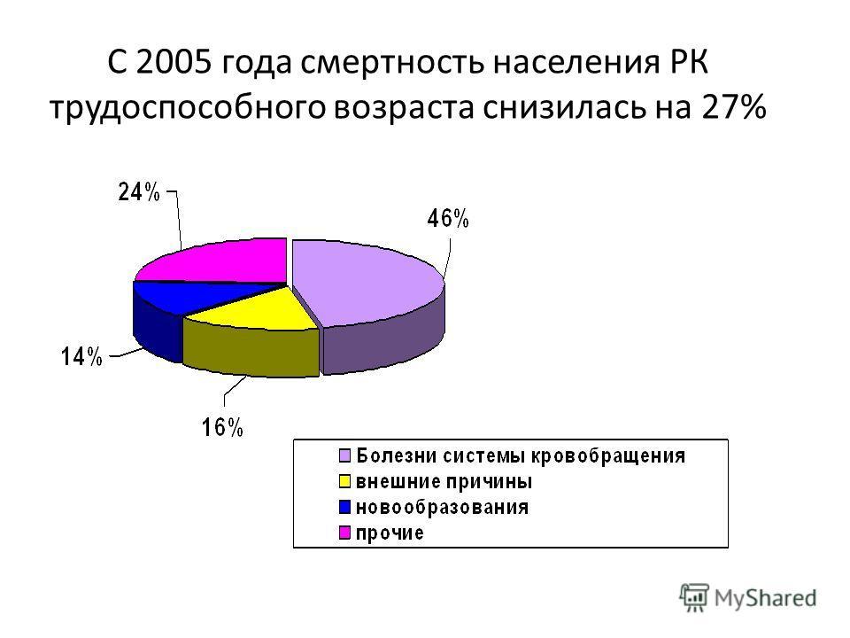 С 2005 года смертность населения РК трудоспособного возраста снизилась на 27%