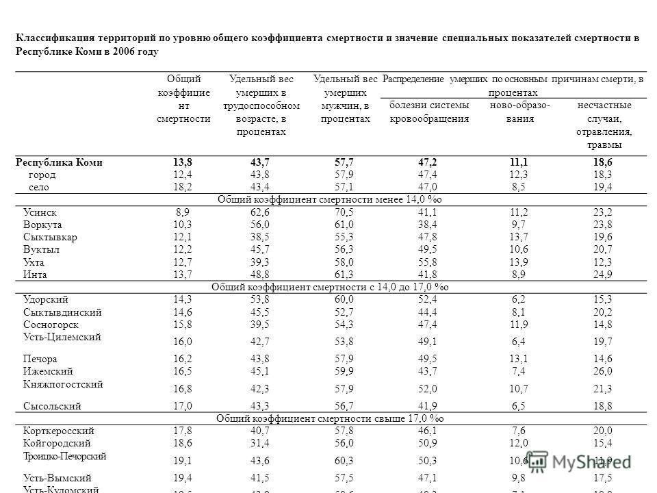 Классификация территорий по уровню общего коэффициента смертности и значение специальных показателей смертности в Республике Коми в 2006 году Общий коэффицие нт смертности Удельный вес умерших в трудоспособном возрасте, в процентах Удельный вес умерш