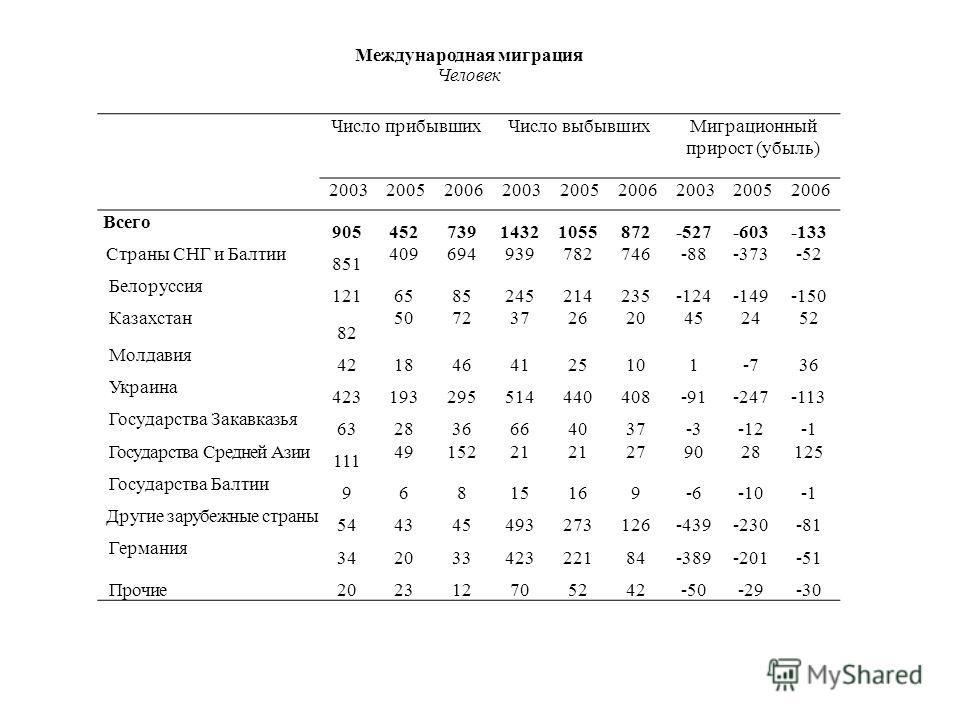 Международная миграция Человек Число прибывших Число выбывших Миграционный прирост (убыль) 200320052006200320052006200320052006 Всего 90545273914321055872-527-603-133 Страны СНГ и Балтии 851 409694939782746-88-373-52 Белоруссия 1216585245214235-124-1