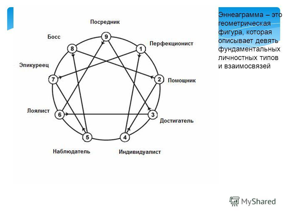 Эннеаграмма – это геометрическая фигура, которая описывает девять фундаментальных личностных типов и взаимосвязей