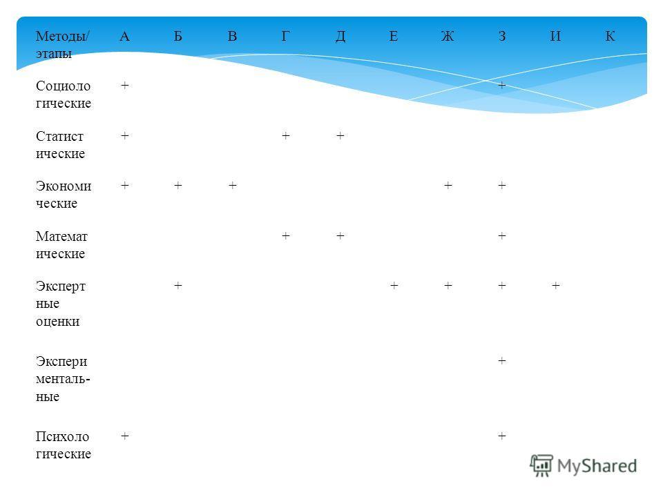 Методы/ этапы АБВГДЕЖЗИК Социоло гические ++ Статист ические +++ Экономи ческие +++++ Математ ические +++ Эксперт ные оценки +++++ Экспери менталь- ные + Психоло гические ++
