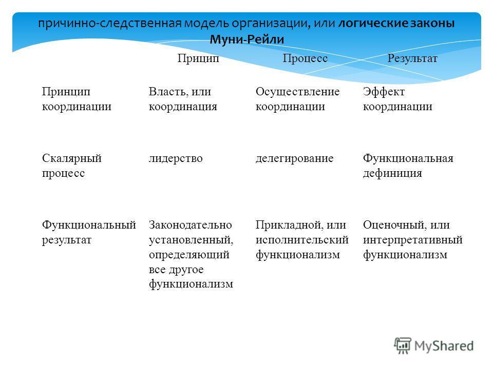 Прицип ПроцессРезультат Принцип координации Власть, или координация Осуществление координации Эффект координации Скалярный процесс лидерстводелегирование Функциональная дефиниция Функциональный результат Законодательно установленный, определяющий все