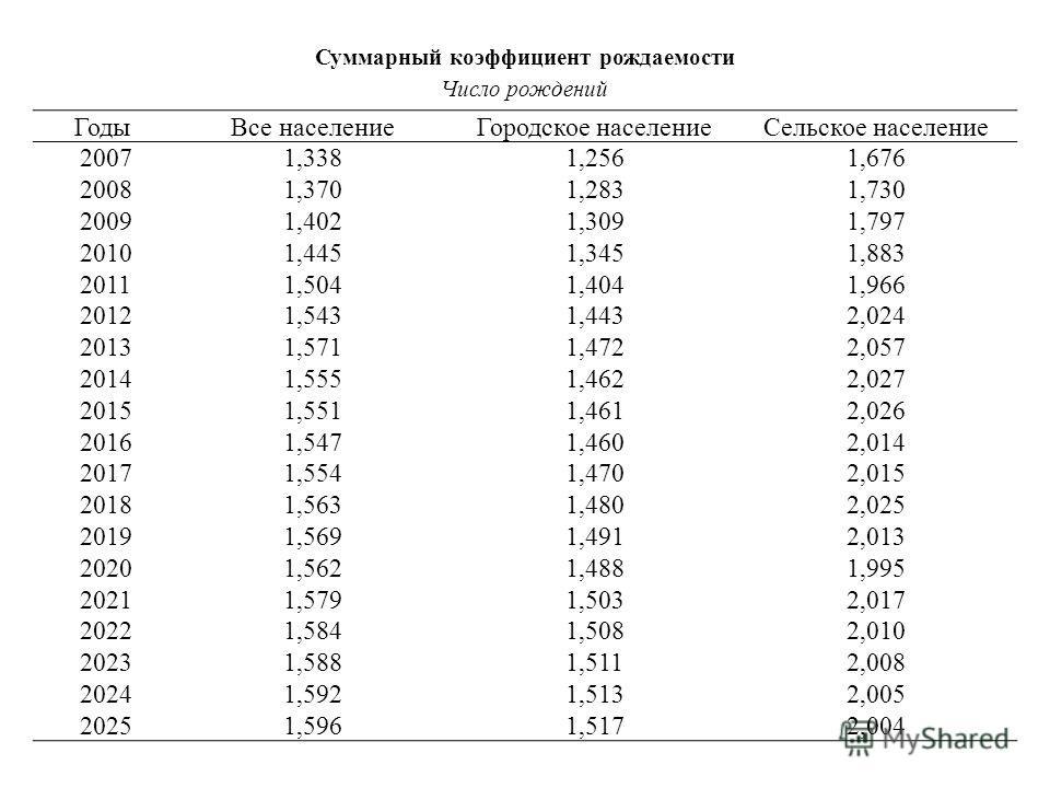 Суммарный коэффициент рождаемости Число рождений Годы Все население Городское население Сельское население 2007 1,3381,2561,676 2008 1,3701,2831,730 2009 1,4021,3091,797 2010 1,4451,3451,883 2011 1,5041,4041,966 2012 1,5431,4432,024 2013 1,5711,4722,