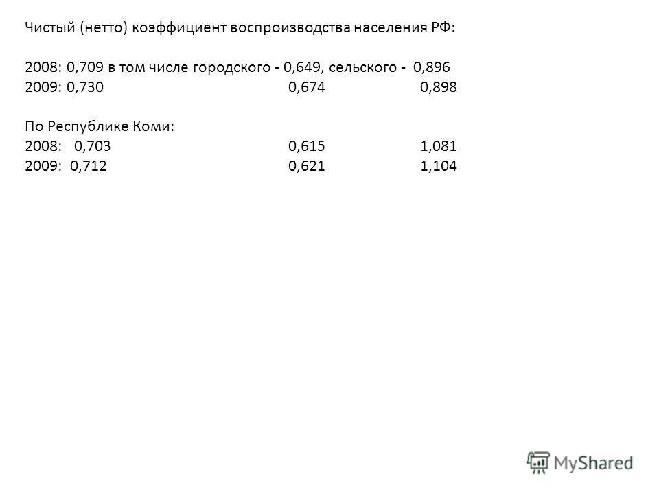 Чистый (нетто) коэффициент воспроизводства населения РФ: 2008: 0,709 в том числе городского - 0,649, сельского - 0,896 2009: 0,730 0,674 0,898 По Республике Коми: 2008: 0,703 0,615 1,081 2009: 0,712 0,621 1,104