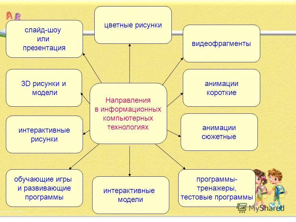Информационно-коммуникационные технологии (ИКТ). ИКТ – это обобщающее понятие, описывающее различные устройства, механизмы, способы, алгоритмы обработки информации. Средства ИКТ в детском саду: Компьютер Мультимедийный проектор Принтер Видеомагнитофо