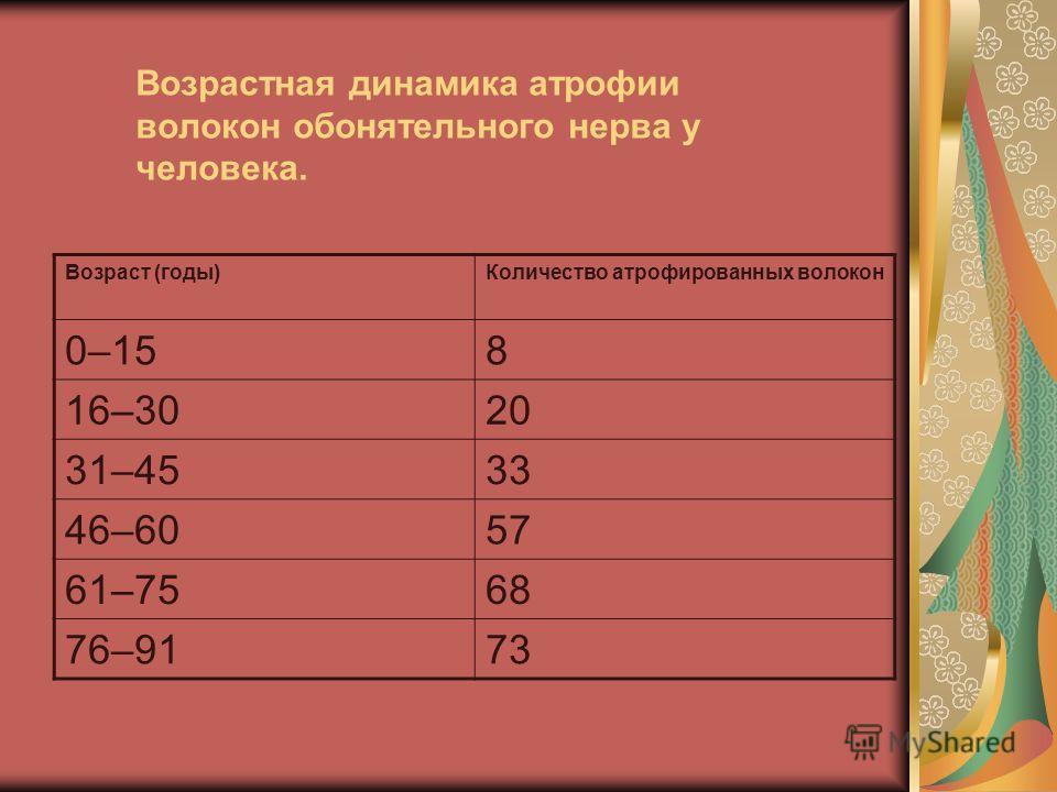 Возрастная динамика атрофии волокон обонятельного нерва у человека. Возраст (годы)Количество атрофированных волокон 0–158 16–3020 31–4533 46–6057 61–7568 76–9173