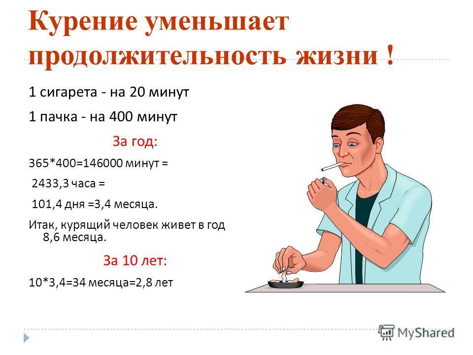 Курение уменьшает продолжительность жизни ! 1 сигарета - на 20 минут 1 пачка - на 400 минут За год: 365*400=146000 минут = 2433,3 часа = 101,4 дня =3,4 месяца. Итак, курящий человек живет в год 8,6 месяца. За 10 лет: 10*3,4=34 месяца=2,8 лет