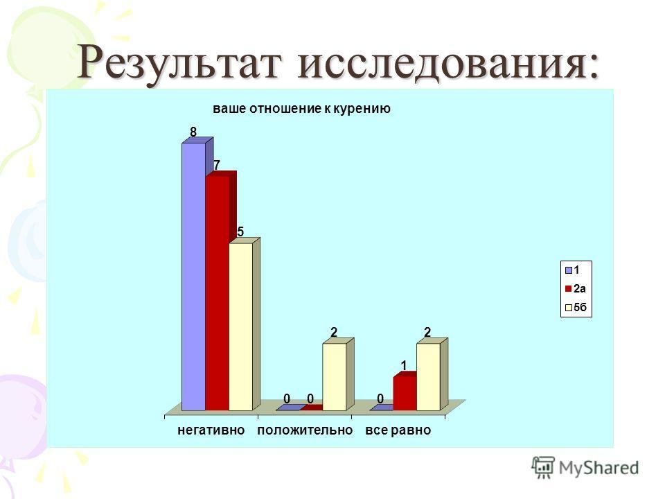 Результат исследования: