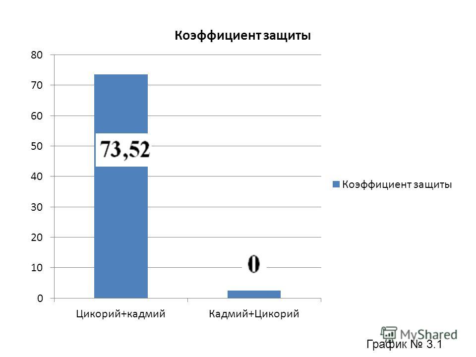 График 3.1