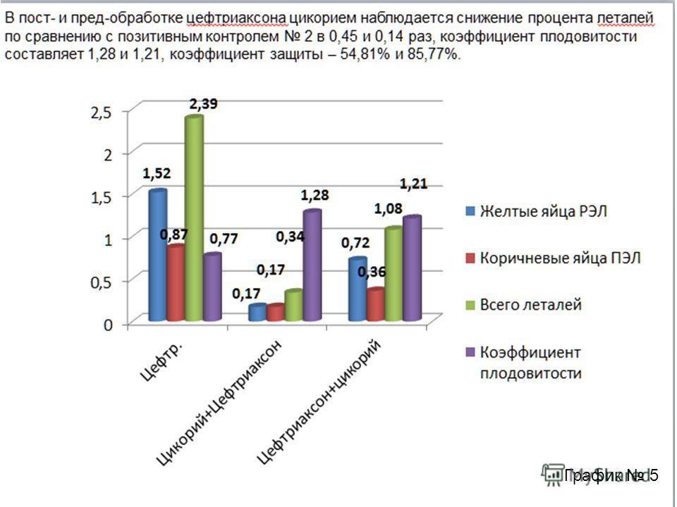 В пост- и пред-обработке цефтриаксона цикорием наблюдается снижение процента леталей по сравнению с позитивным контролем 2 в 0,45 и 0,14 раз, коэффициент плодовитости составляет 1,28 и 1,21, коэффициент защиты – 54,81% и 85,77%. График 5