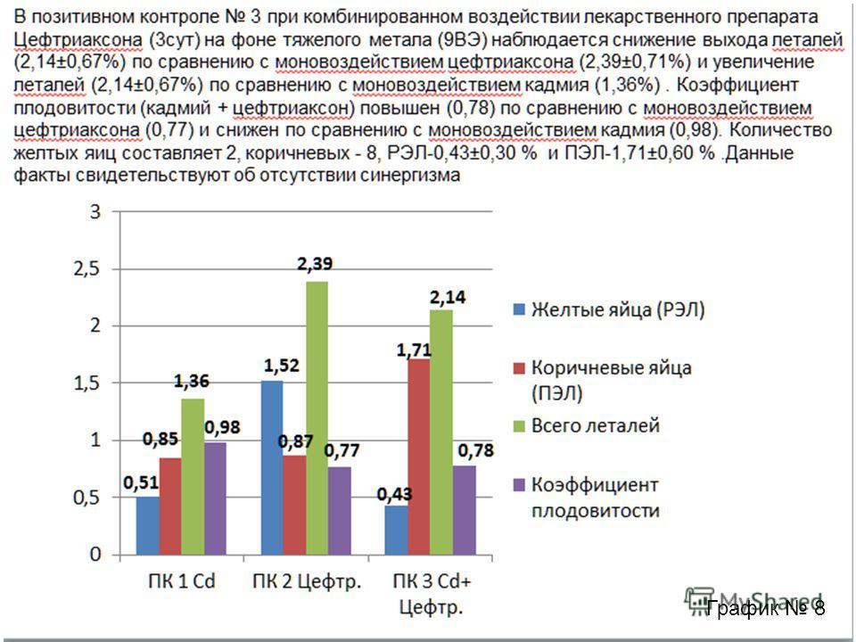 В позитивном контроле 3 при комбинированном воздействии лекарственного препарата Цефтриаксона (3 сут) на фоне тяжелого метала (9ВЭ) наблюдается снижение выхода леталей (2,14±0,67%) по сравнению с моновоздействием цефтриаксона (2,39±0,71%) и увеличени