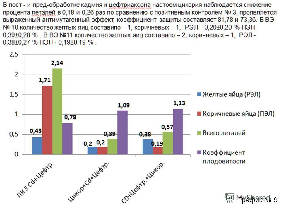 В пост - и пред-обработке кадмия и цефтриаксона настоем цикория наблюдается снижение процента леталей в 0,18 и 0,26 раз по сравнению с позитивным контролем 3, проявляется выраженный антимутагенный эффект, коэффициент защиты составляет 81,78 и 73,36.