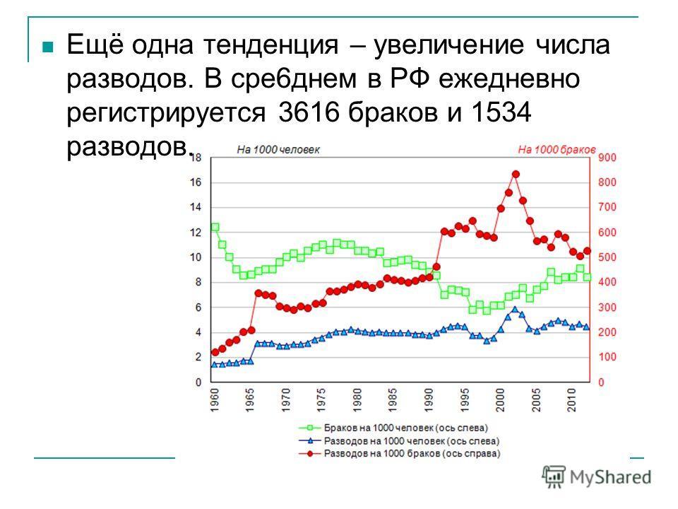 Ещё одна тенденция – увеличение числа разводов. В сер 6 днем в РФ ежедневно регистрируется 3616 браков и 1534 разводов.