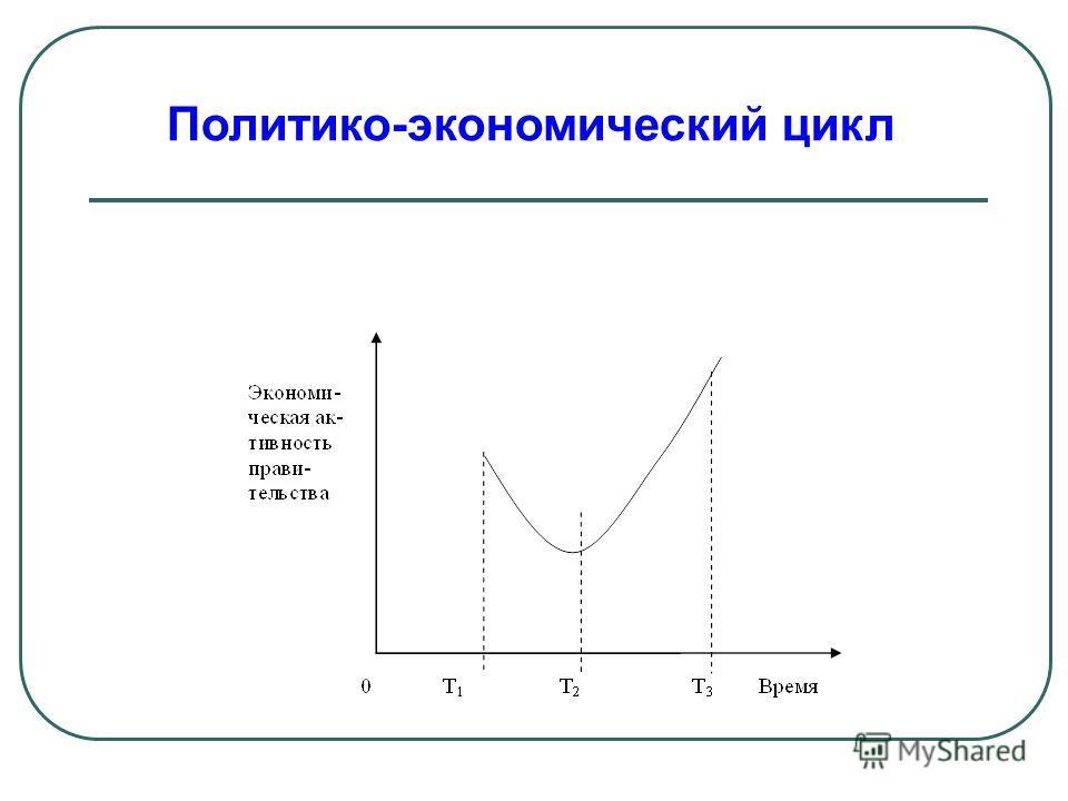 Политико-экономический цикл