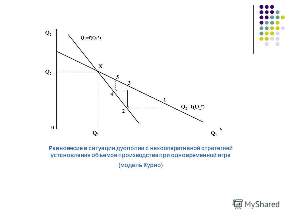 Q1Q1 Q2Q2 0 Q1=f(Q2o)Q1=f(Q2o) Q2Q2 Q1Q1 Q 2 =f(Q 1 o ) 3 5 4 2 1 X Равновесие в ситуации дуополии с некооперативной стратегией установления объемов производства при одновременной игре (модель Курно)