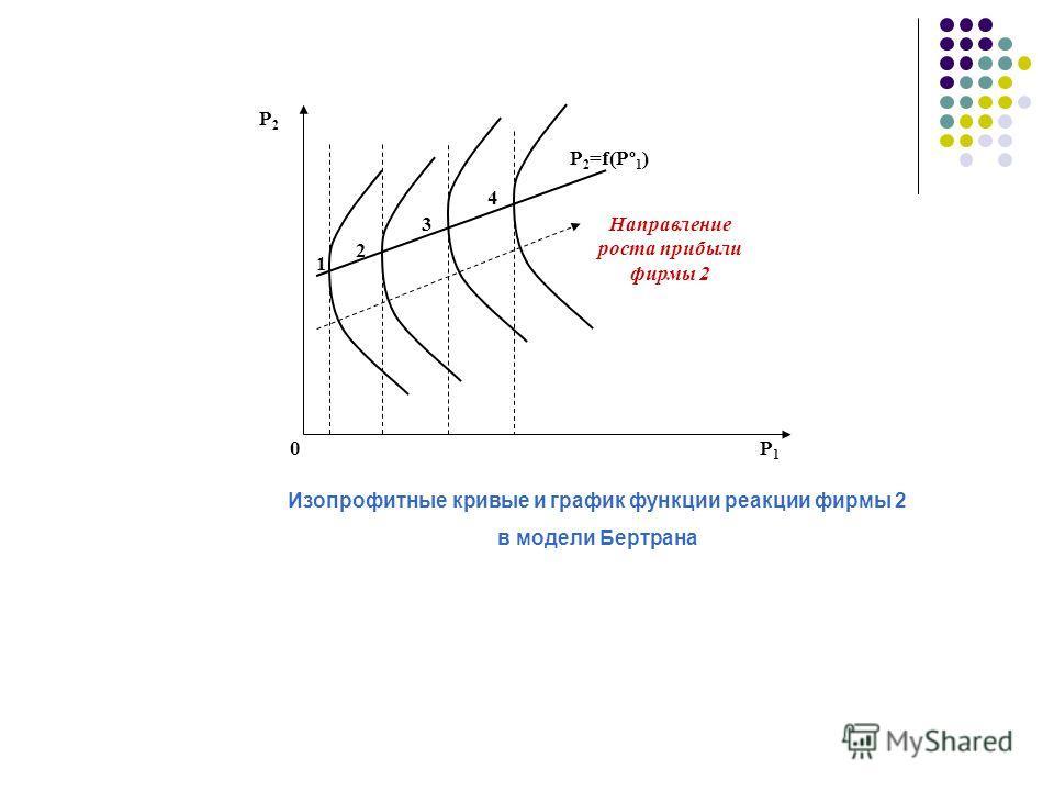 Р2Р2 Р1Р1 Р 2 =f(Pº 1 ) Направление роста прибыли фирмы 2 1 3 4 2 Изопрофитные кривые и график функции реакции фирмы 2 в модели Бертрана 0