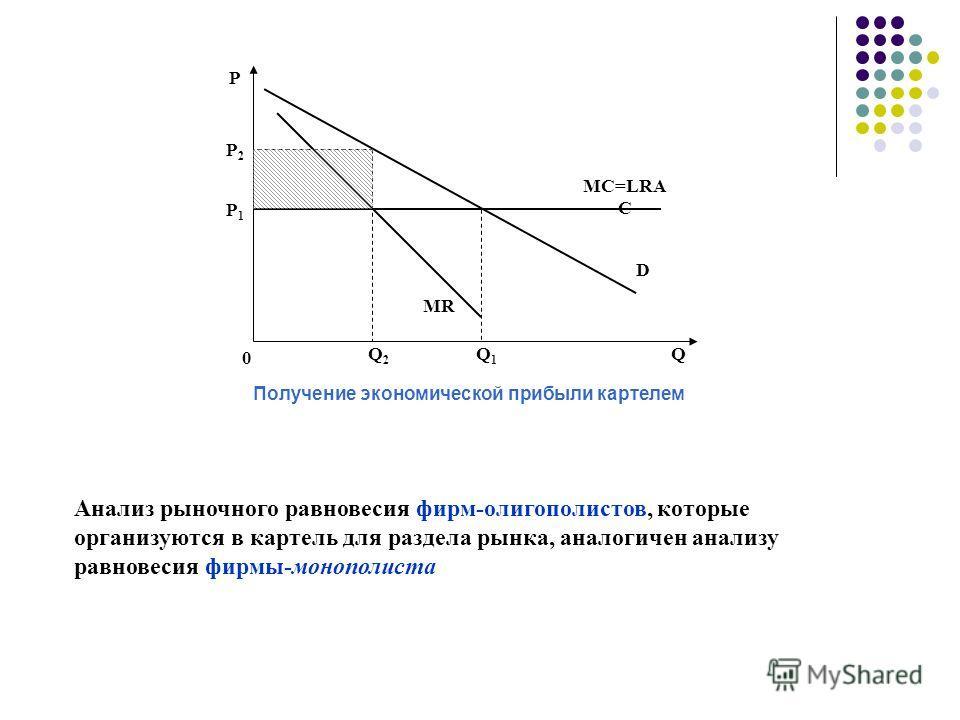Р Q Р2Р2 Р1Р1 Q2Q2 Q1Q1 MR D MC=LRA C 0 Получение экономической прибыли картелем Анализ рыночного равновесия фирм-олигополистов, которые организуются в картель для раздела рынка, аналогичен анализу равновесия фирмы-монополиста