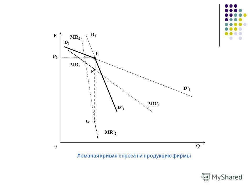 Р Q D1D1 D2D2 E D1D1 D2D2 MR 1 F G MR 2 MR 1 MR 2 Р0Р0 Ломаная кривая спроса на продукцию фирмы 0