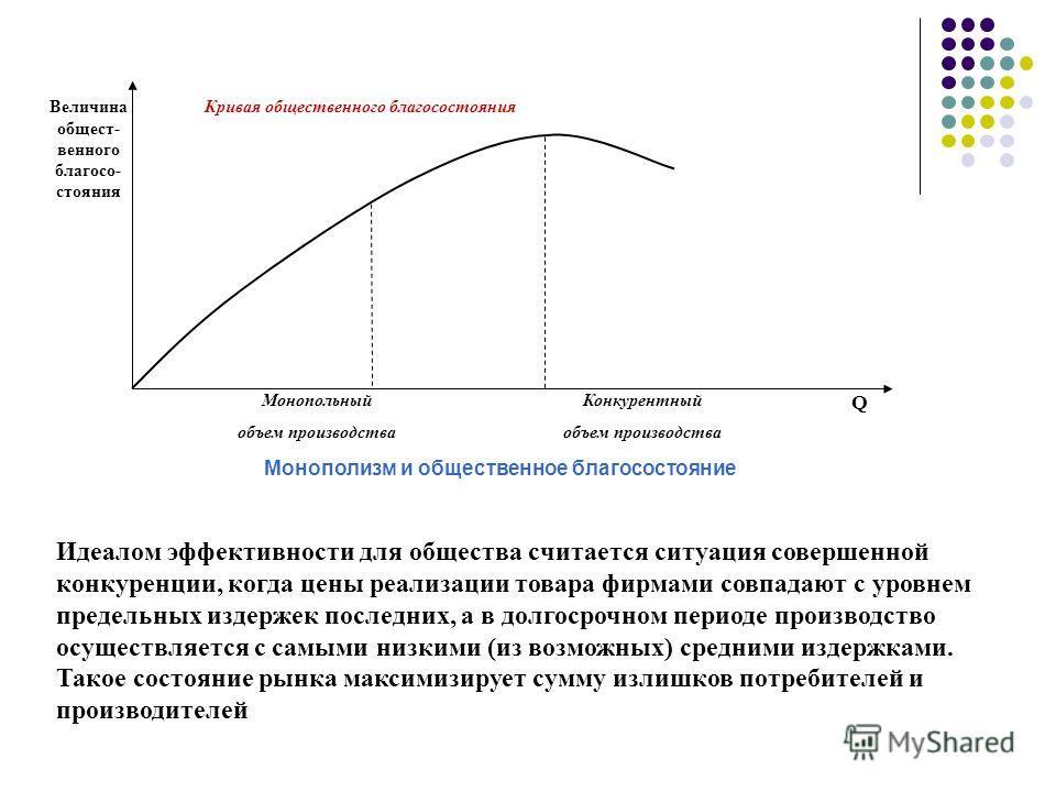 Идеалом эффективности для общества считается ситуация совершенной конкуренции, когда цены реализации товара фирмами совпадают с уровнем предельных издержек последних, а в долгосрочном периоде производство осуществляется с самыми низкими (из возможных