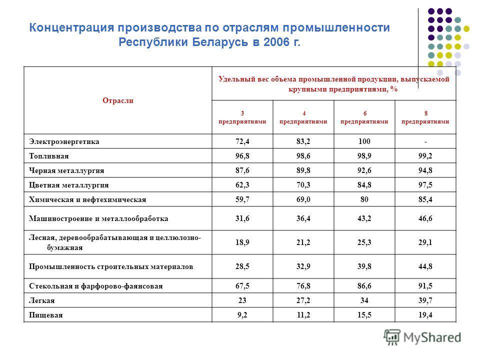 Концентрация производства по отраслям промышленности Республики Беларусь в 2006 г. Отрасли Удельный вес объема промышленной продукции, выпускаемой крупными предприятиями, % 3 предприятиями 4 предприятиями 6 предприятиями 8 предприятиями Электроэнерге