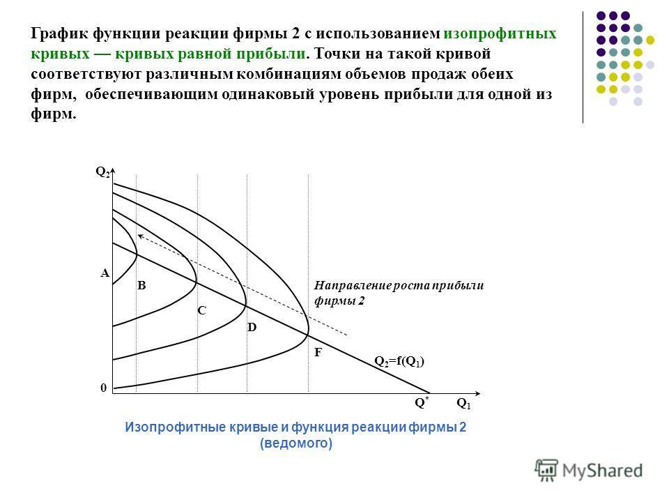 Q1Q1 Q2Q2 А В С D F 0 Q 2 =f(Q 1 ) Направление роста прибыли фирмы 2 Изопрофитные кривые и функция реакции фирмы 2 (ведомого) Q*Q* График функции реакции фирмы 2 с использованием изопрофитных кривых кривых равной прибыли. Точки на такой кривой соотве