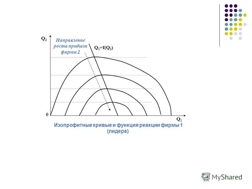 Q2Q2 0 Q1Q1 Q 1 =f(Q 2 ) Направление роста прибыли фирмы 2 Изопрофитные кривые и функция реакции фирмы 1 (лидера)