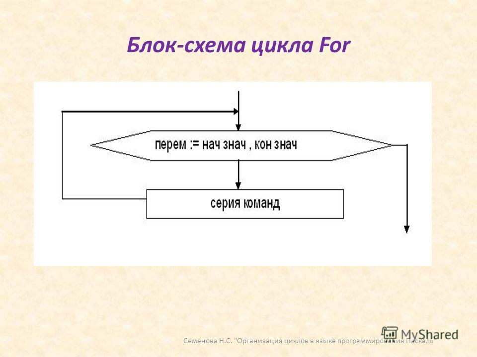 Блок-схема цикла For Семенова Н.С. Организация циклов в языке программирования Паскаль