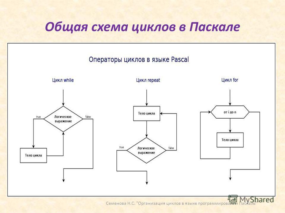 Общая схема циклов в Паскале Семенова Н.С. Организация циклов в языке программирования Паскаль