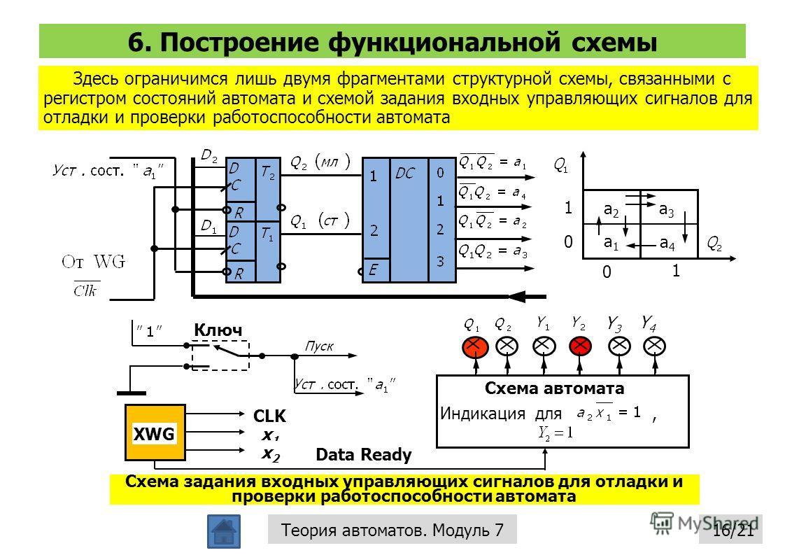 6. Построение функциональной схемы 16/21Теория автоматов. Модуль 7 Здесь ограничимся лишь двумя фрагментами структурной схемы, связанными с регистром состояний автомата и схемой задания входных управляющих сигналов для отладки и проверки работоспособ