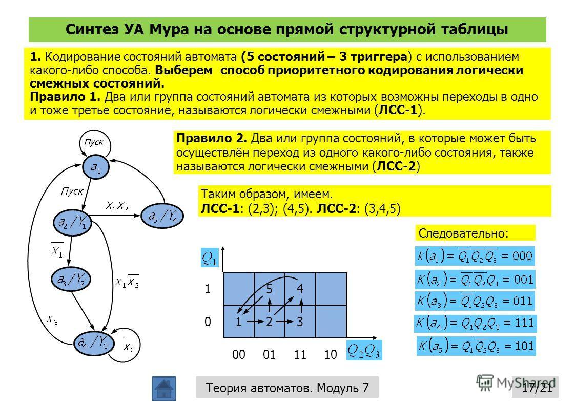 Синтез УА Мура на основе прямой структурной таблицы 17/21Теория автоматов. Модуль 7 1. Кодирование состояний автомата (5 состояний – 3 триггера) с использованием какого-либо способа. Выберем способ приоритетного кодирования логически смежных состояни