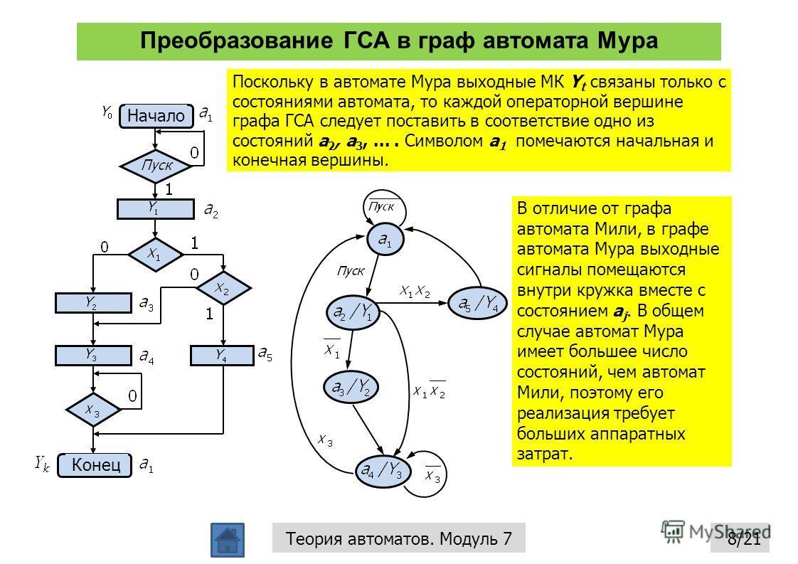 Преобразование ГСА в граф автомата Мура 8/21Теория автоматов. Модуль 7 Поскольку в автомате Мура выходные МК Y t связаны только с состояниями автомата, то каждой операторной вершине графа ГСА следует поставить в соответствие одно из состояний a 2, a