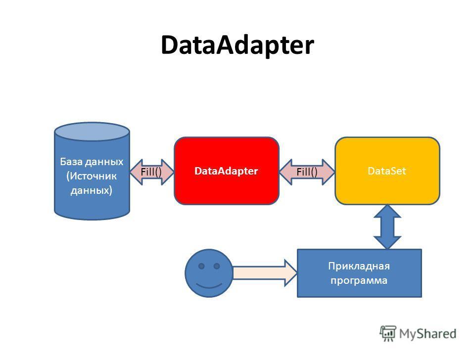 DataAdapter База данных (Источник данных) DataAdapterDataSet Fill() Прикладная программа