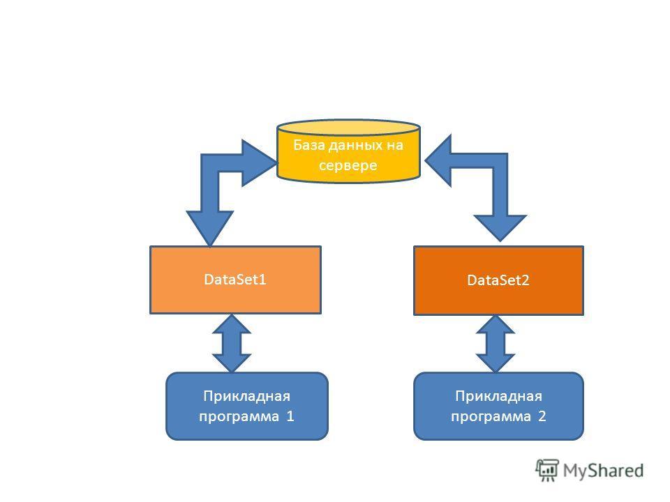 База данных на сервере DataSet1 Прикладная программа 1 Прикладная программа 2 DataSet2
