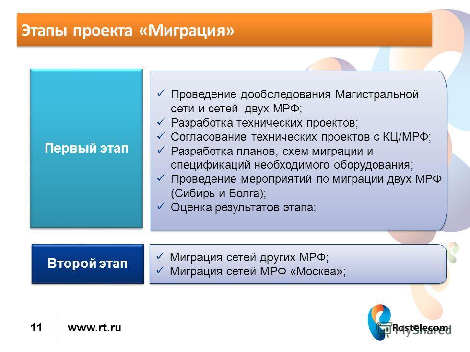 www.rt.ru Этапы проекта «Миграция» 11 Миграция сетей других МРФ; Миграция сетей МРФ «Москва»; Миграция сетей других МРФ; Миграция сетей МРФ «Москва»; Второй этап Первый этап Проведение обследования Магистральной сети и сетей двух МРФ; Разработка техн