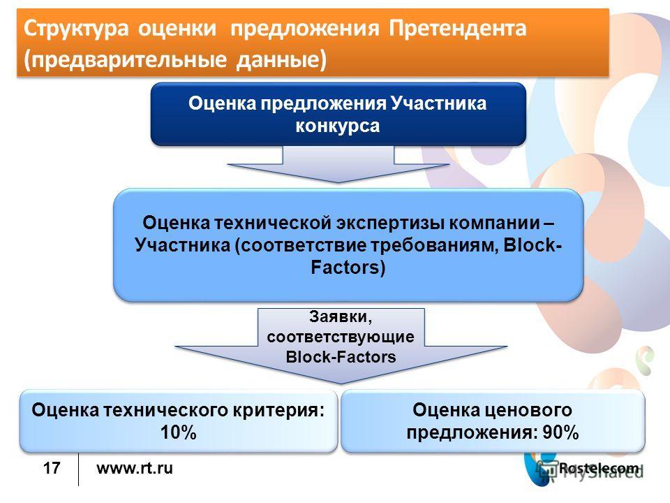 www.rt.ru 17 Структура оценки предложения Претендента (предварительные данные) Оценка предложения Участника конкурса Оценка технической экспертизы компании – Участника (соответствие требованиям, Block- Faсtors) Оценка ценового предложения: 90% Оценка