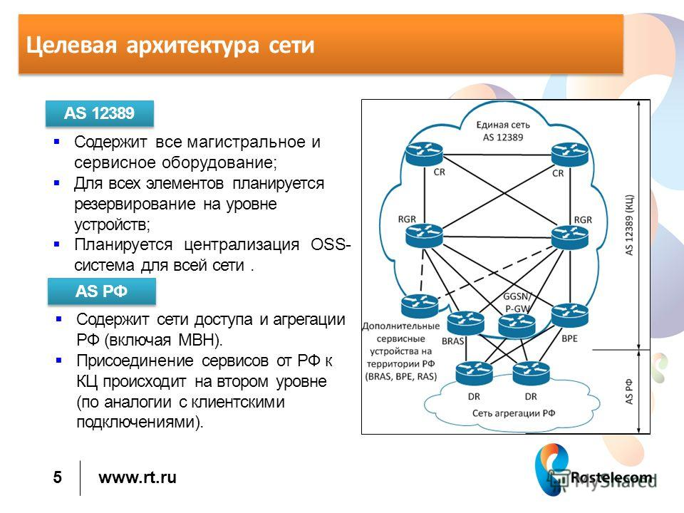 www.rt.ru Целевая архитектура сети 5 AS 12389 Содержит все магистральное и сервисное оборудование; Для всех элементов планируется резервирование на уровне устройств; Планируется централизация OSS- система для всей сети. AS РФ Содержит сети доступа и