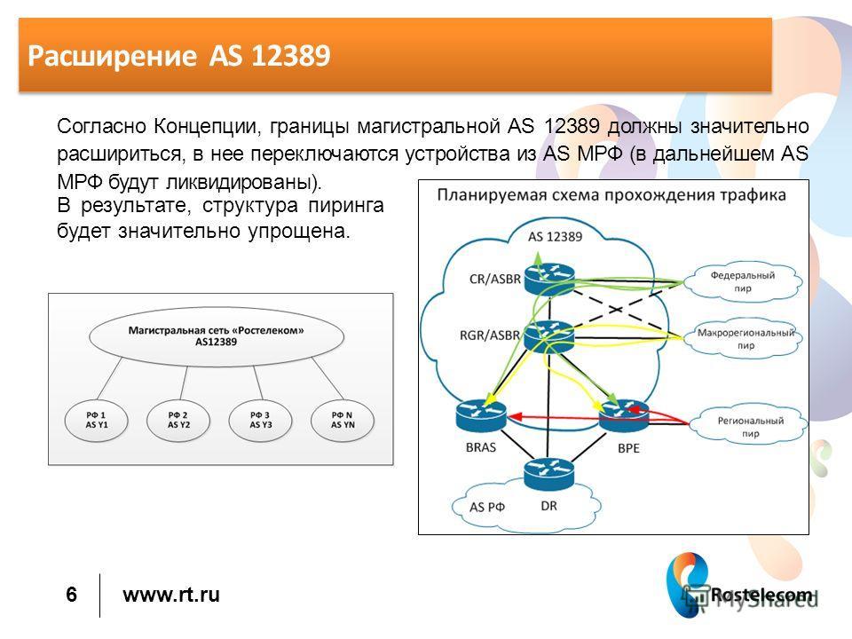 www.rt.ru Расширение AS 12389 Согласно Концепции, границы магистральной AS 12389 должны значительно расшириться, в нее переключаются устройства из AS МРФ (в дальнейшем AS МРФ будут ликвидированы). 6 В результате, структура пирсинга будет значительно