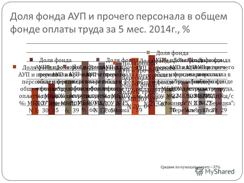Доля фонда АУП и прочего персонала в общем фонде оплаты труда за 5 мес. 2014 г., %