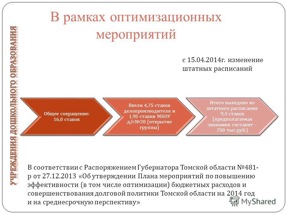 В рамках оптимизационных мероприятий Общее сокращение : 16,0 ставок Ввели 4,75 ставок делопроизводителя и 1,95 ставки МБОУ д / с 20 ( открытие группы ) Итого выведено из штатного расписания 9,3 ставок ( предполагаемая экономия составит – 750 тыс. руб