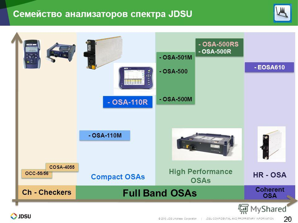 © 2013 JDS Uniphase Corporation | JDSU CONFIDENTIAL AND PROPRIETARY INFORMATION 20 Ch - Checkers Семейство анализаторов спектра JDSU 20 Compact OSAs OCC-55/56 Full Band OSAs High Performance OSAs Coherent OSA HR - OSA - EOSA610 - OSA-110M - OSA-501M