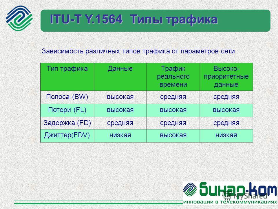 Тип трафика ДанныеТрафик реального времени Высоко- приоритетные данные Полоса (BW)высокая средняя Потери (FL)высокая Задержка (FD)средняя Джиттер(FDV)низкая высокая низкая Зависимость различных типов трафика от параметров сети ITU-T Y.1564 Типы трафи