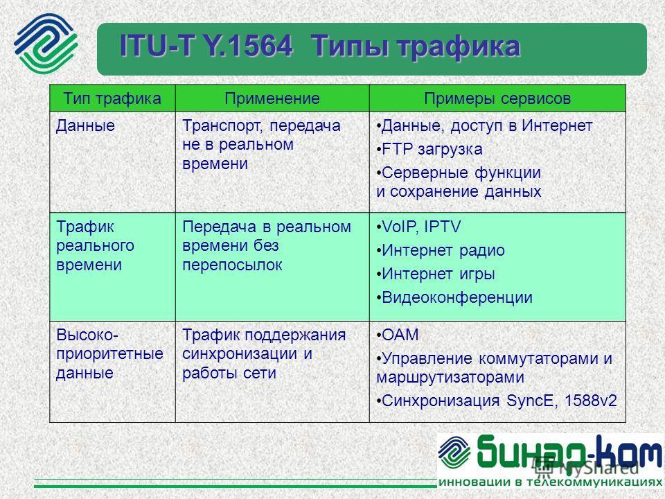 Тип трафика ПрименениеПримеры сервисов Данные Транспорт, передача не в реальном времени Данные, доступ в Интернет FTP загрузка Серверные функции и сохранение данных Трафик реального времени Передача в реальном времени без предпосылок VoIP, IPTV Интер
