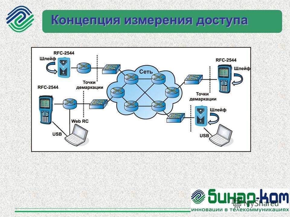 Концепция измерения доступа