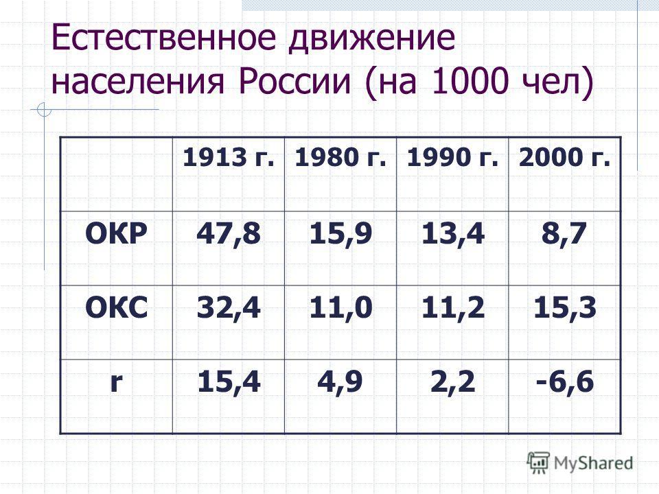 Естественное движение населения России (на 1000 чел) 1913 г.1980 г.1990 г.2000 г. ОКР47,815,913,48,7 ОКС32,411,011,215,3 r15,44,92,2-6,6