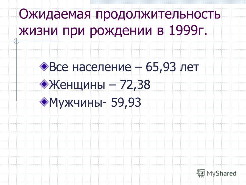 Ожидаемая продолжительность жизни при рождении в 1999 г. Все население – 65,93 лет Женщины – 72,38 Мужчины- 59,93