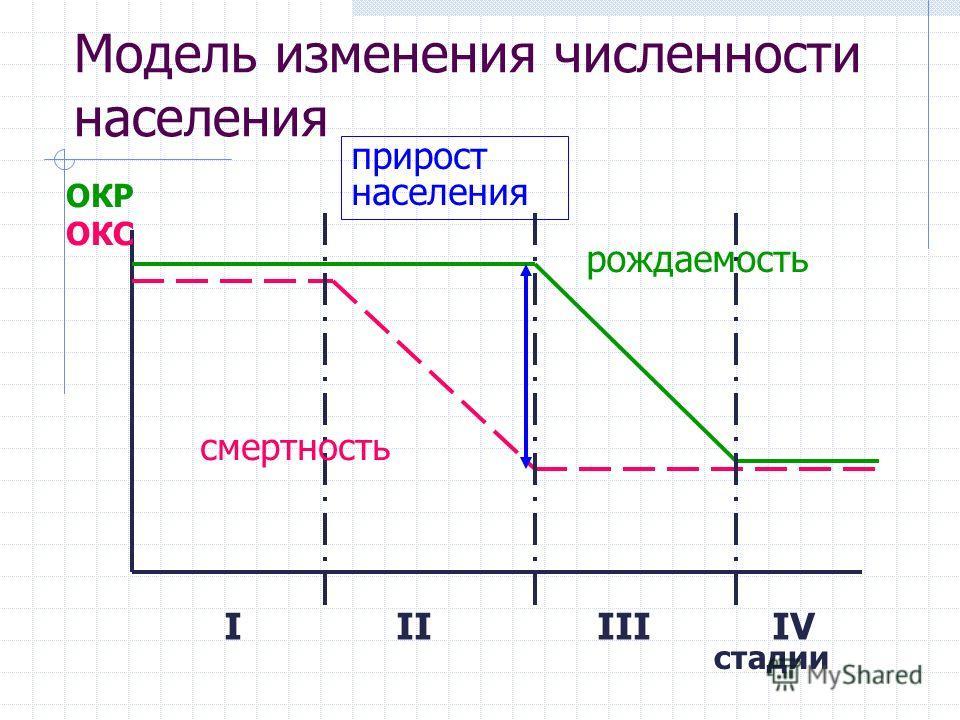 Модель изменения численности населения ОКР ОКС I II III IV рождаемость смертность прирост населения стадии