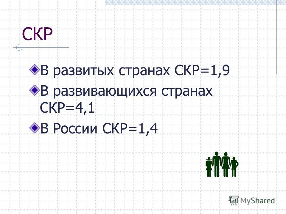 СКР В развитых странах СКР=1,9 В развивающихся странах СКР=4,1 В России СКР=1,4