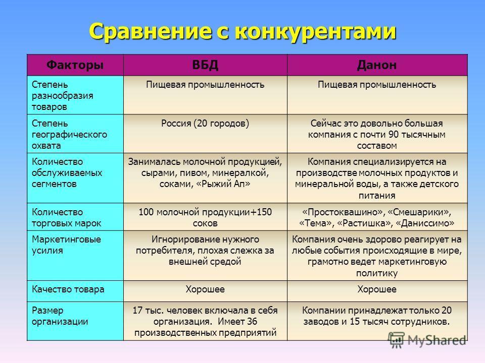 Сравнение с конкурентами Факторы ВБДДанон Степень разнообразия товаров Пищевая промышленность Степень географического охвата Россия (20 городов)Сейчас это довольно большая компания с почти 90 тысячным составом Количество обслуживаемых сегментов Заним